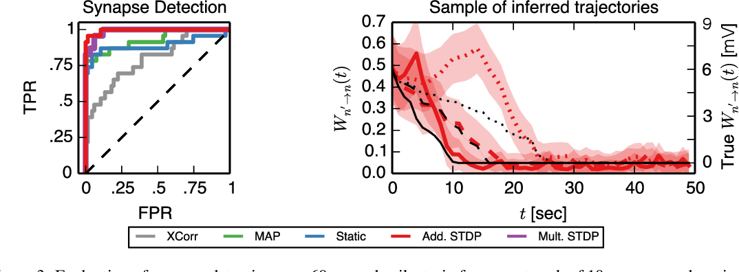 Figure 3 for A framework for studying synaptic plasticity with neural spike train data
