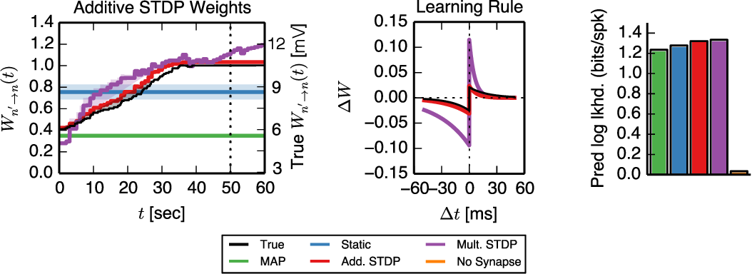 Figure 4 for A framework for studying synaptic plasticity with neural spike train data