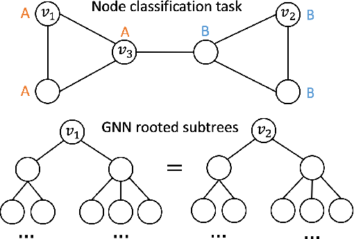 Figure 1 for Position-aware Graph Neural Networks