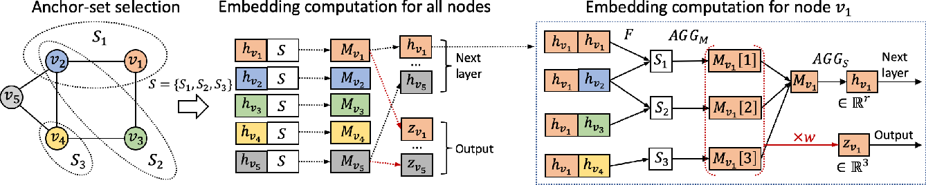 Figure 3 for Position-aware Graph Neural Networks