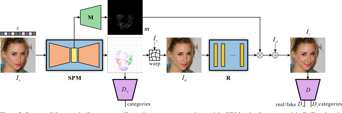 Figure 3 for Attribute-Driven Spontaneous Motion in Unpaired Image Translation