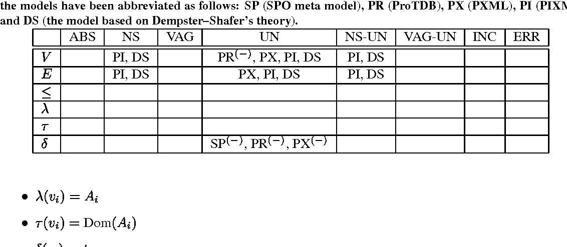 Figure 16 from Meta Model Management for (Semi) Structured and