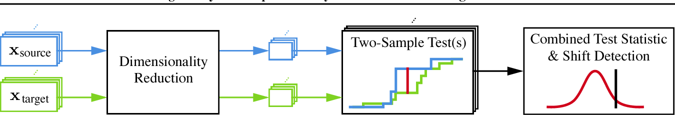 Figure 1 for Failing Loudly: An Empirical Study of Methods for Detecting Dataset Shift