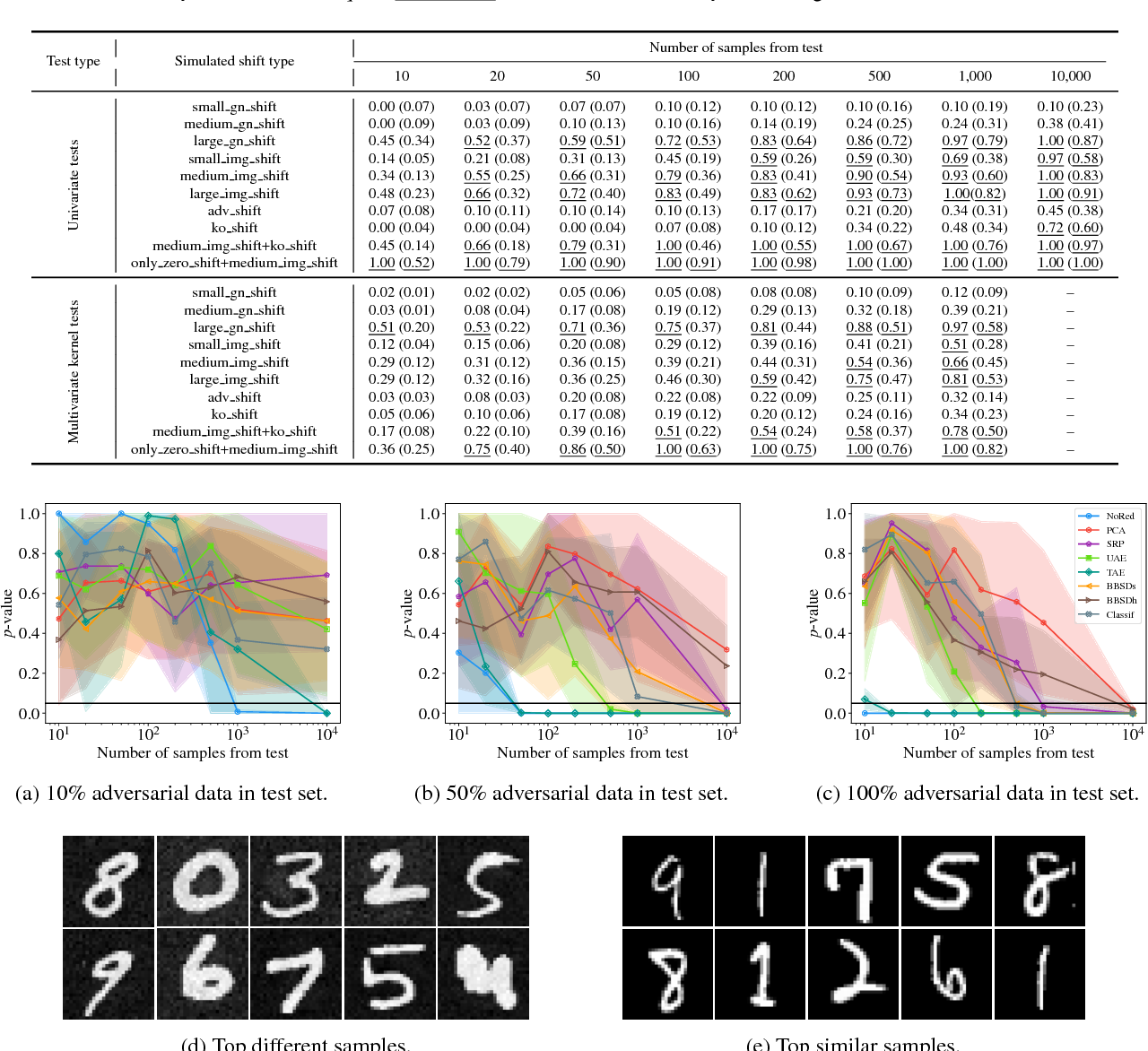 Figure 3 for Failing Loudly: An Empirical Study of Methods for Detecting Dataset Shift