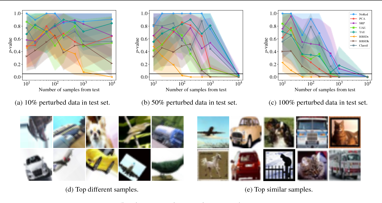 Figure 4 for Failing Loudly: An Empirical Study of Methods for Detecting Dataset Shift