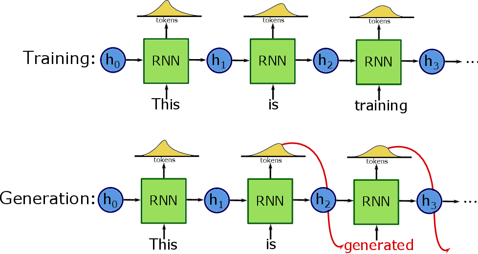 Figure 1 for Performing Structured Improvisations with pre-trained Deep Learning Models