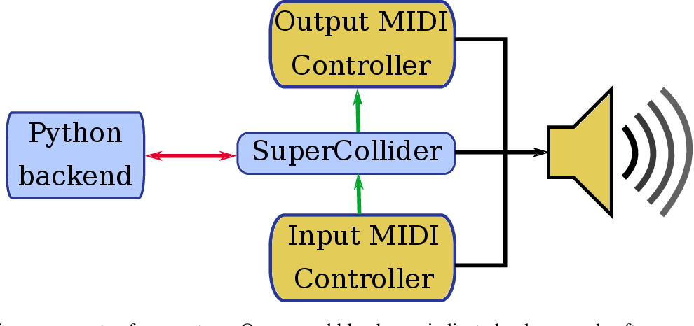 Figure 2 for Performing Structured Improvisations with pre-trained Deep Learning Models