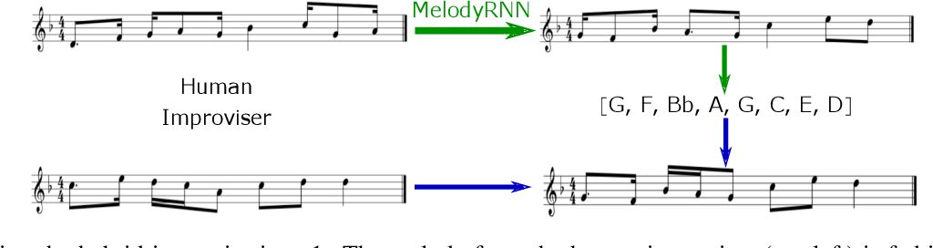 Figure 4 for Performing Structured Improvisations with pre-trained Deep Learning Models