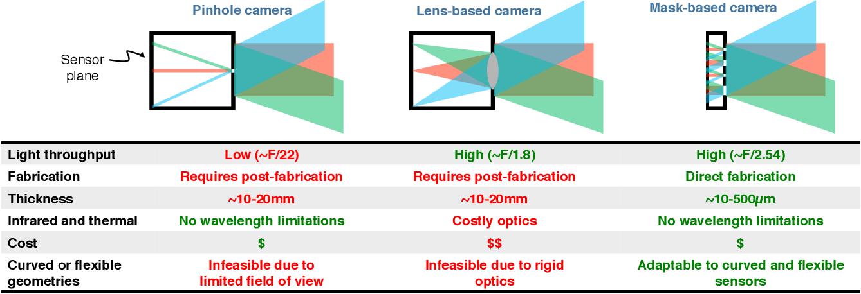 Figure 2 for FlatCam: Thin, Bare-Sensor Cameras using Coded Aperture and Computation
