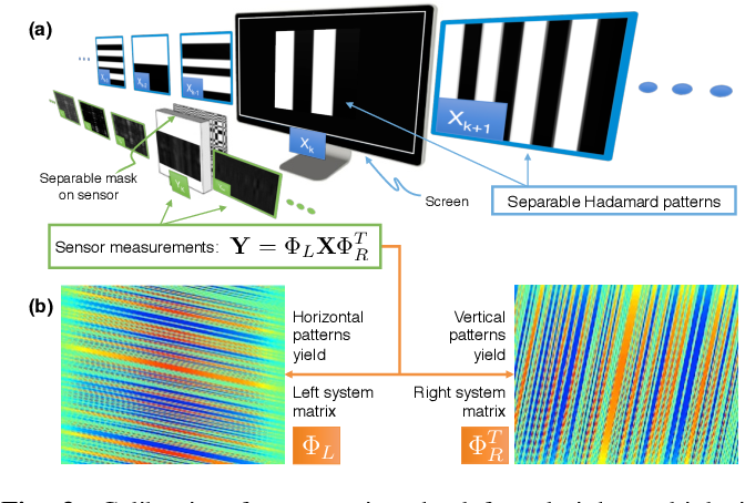 Figure 3 for FlatCam: Thin, Bare-Sensor Cameras using Coded Aperture and Computation