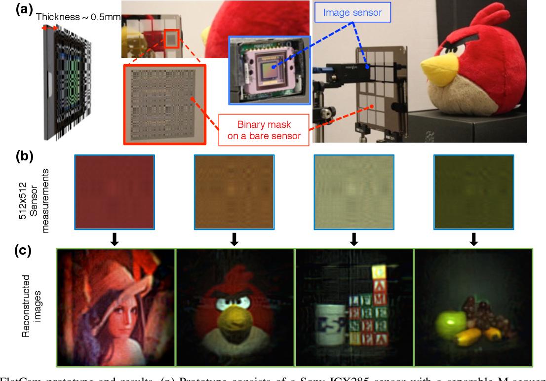 Figure 4 for FlatCam: Thin, Bare-Sensor Cameras using Coded Aperture and Computation