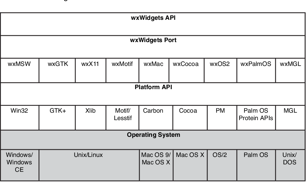 PDF] Cross-Platform GUI Programming with wxWidgets