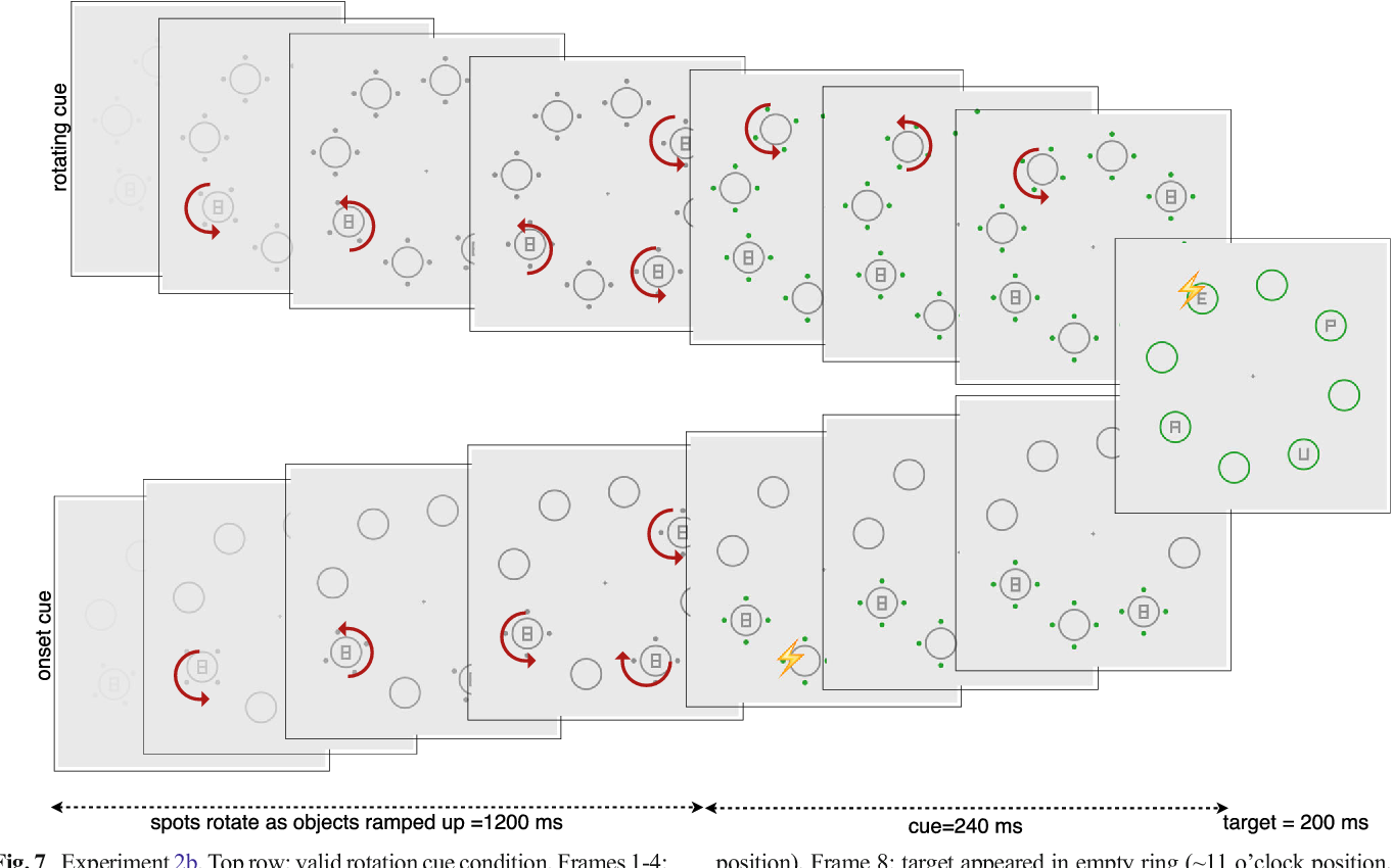 Figure 5 from Attentional capture by dynamic cues. - Semantic Scholar