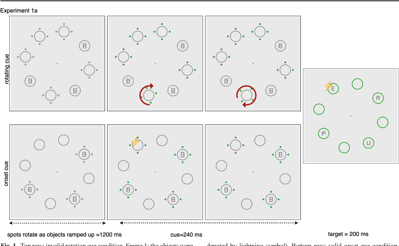 Figure 1 from Attentional capture by dynamic cues. - Semantic Scholar