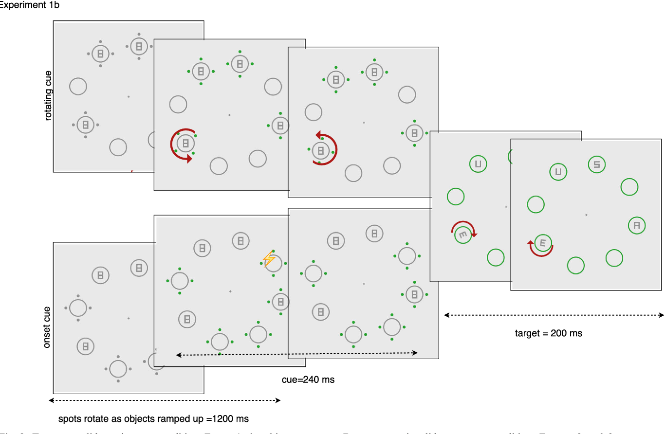 Figure 3 from Attentional capture by dynamic cues. - Semantic Scholar