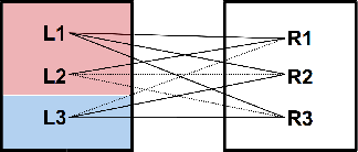 Figure 1 for Diverse Weighted Bipartite b-Matching