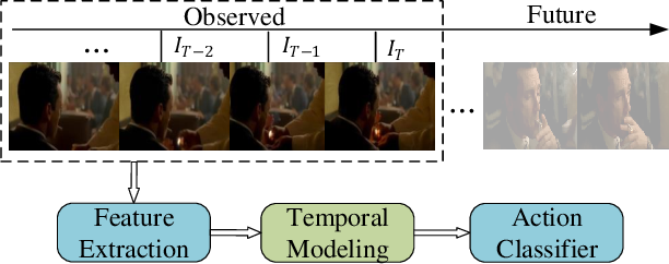 Figure 1 for A Comprehensive Study on Temporal Modeling for Online Action Detection