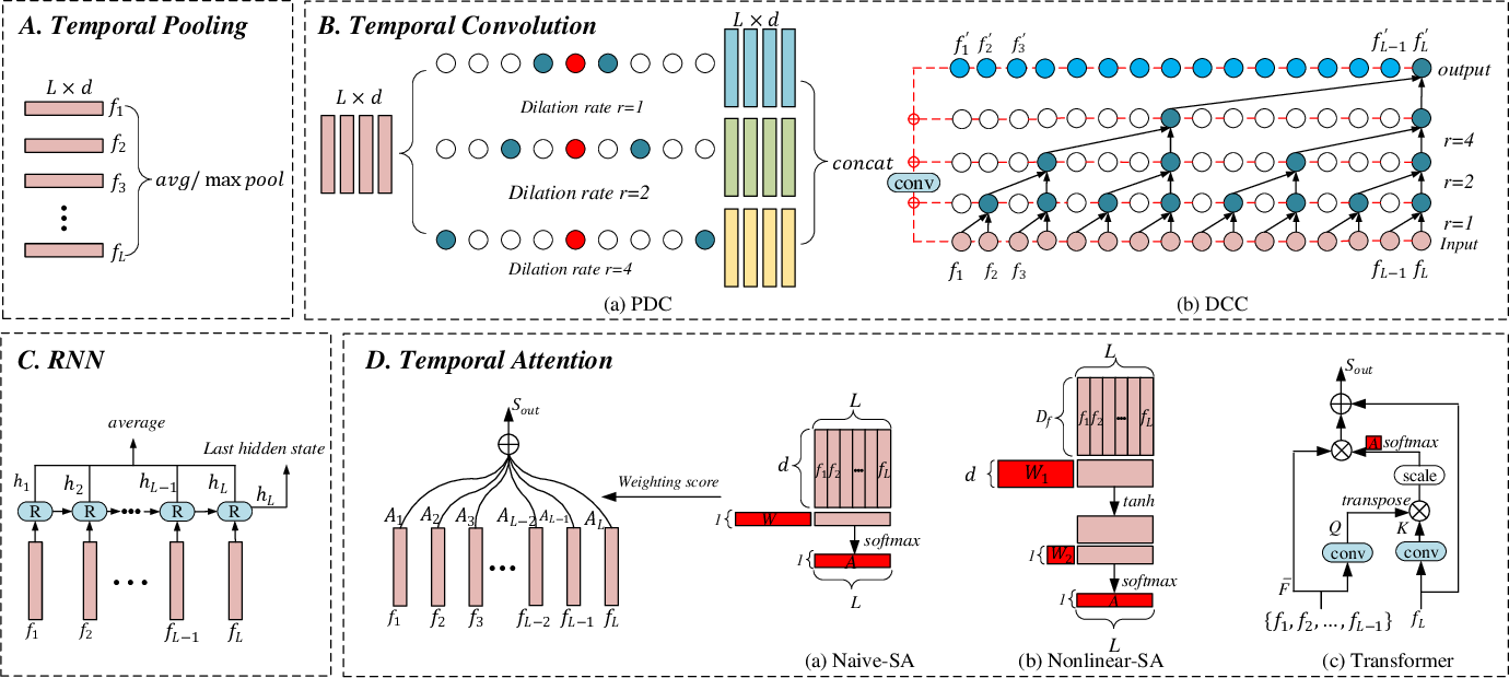 Figure 2 for A Comprehensive Study on Temporal Modeling for Online Action Detection