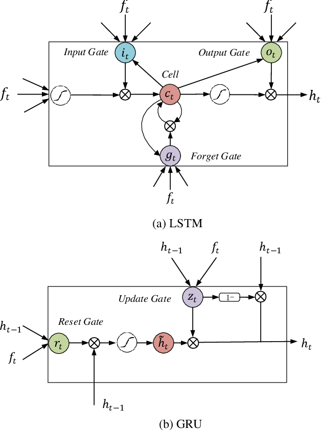 Figure 3 for A Comprehensive Study on Temporal Modeling for Online Action Detection