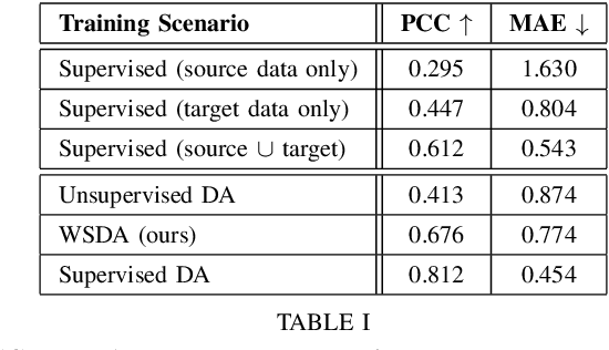 Figure 4 for Deep Weakly-Supervised Domain Adaptation for Pain Localization in Videos
