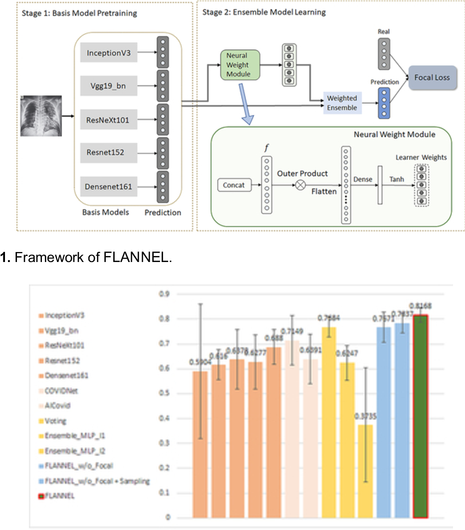 Figure 2 for FLANNEL: Focal Loss Based Neural Network Ensemble for COVID-19 Detection