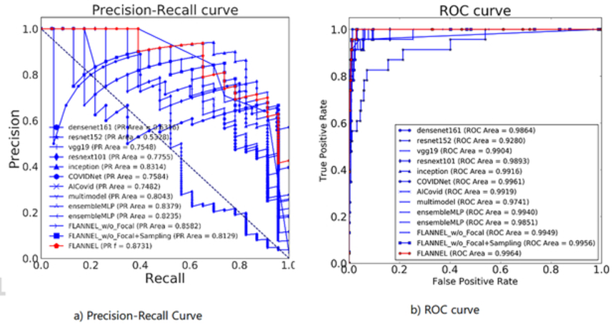 Figure 4 for FLANNEL: Focal Loss Based Neural Network Ensemble for COVID-19 Detection