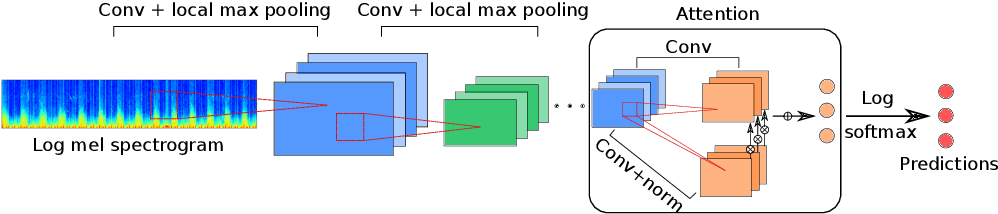 Figure 2 for Deep Attention-based Representation Learning for Heart Sound Classification