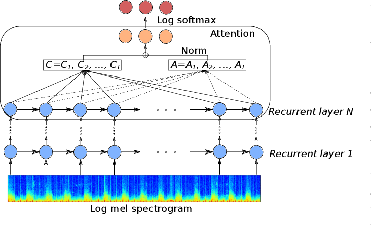 Figure 3 for Deep Attention-based Representation Learning for Heart Sound Classification