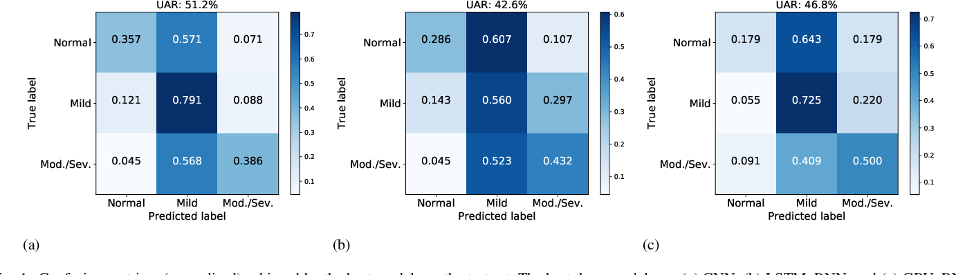 Figure 4 for Deep Attention-based Representation Learning for Heart Sound Classification