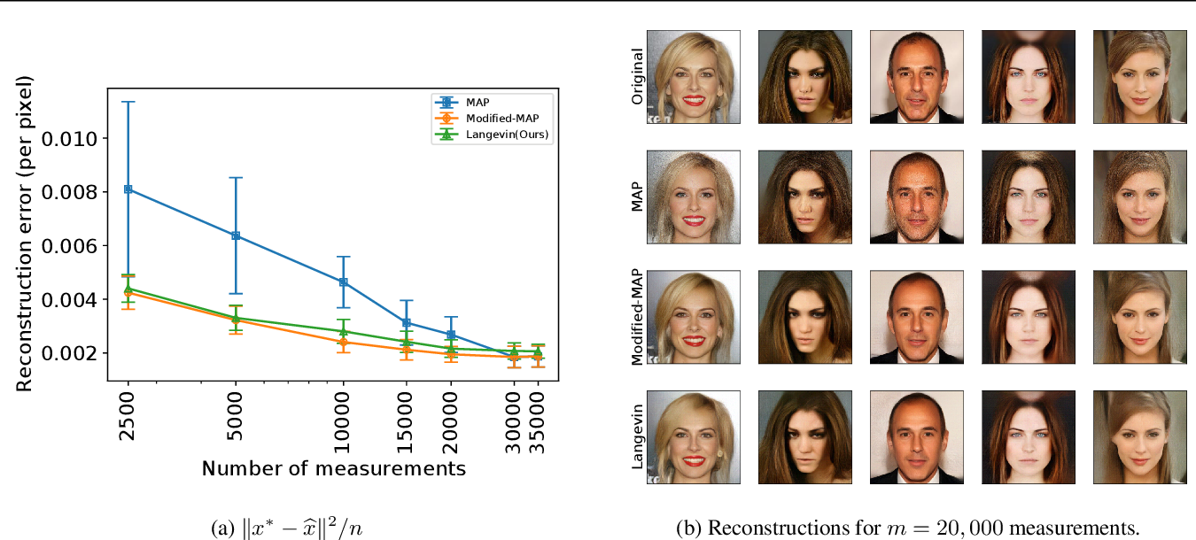 Figure 4 for Instance-Optimal Compressed Sensing via Posterior Sampling