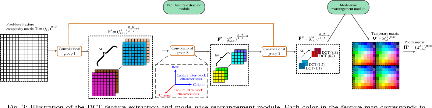 Figure 3 for Improving Cost Learning for JPEG Steganography by Exploiting JPEG Domain Knowledge