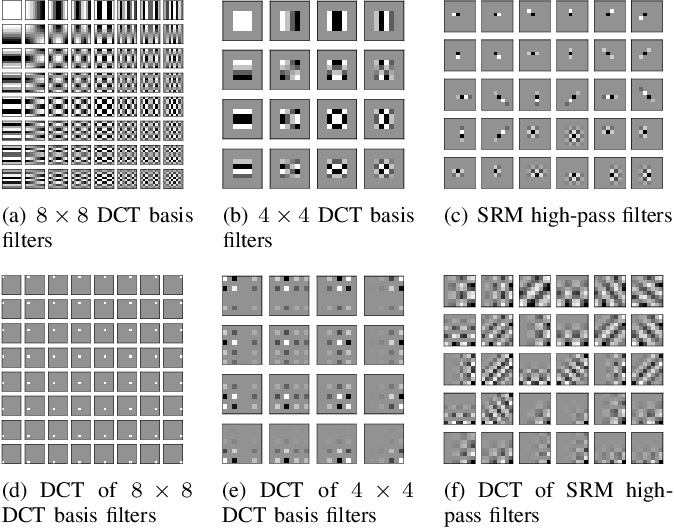 Figure 4 for Improving Cost Learning for JPEG Steganography by Exploiting JPEG Domain Knowledge