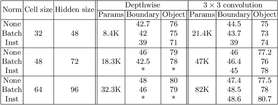 Figure 2 for Image segmentation via Cellular Automata