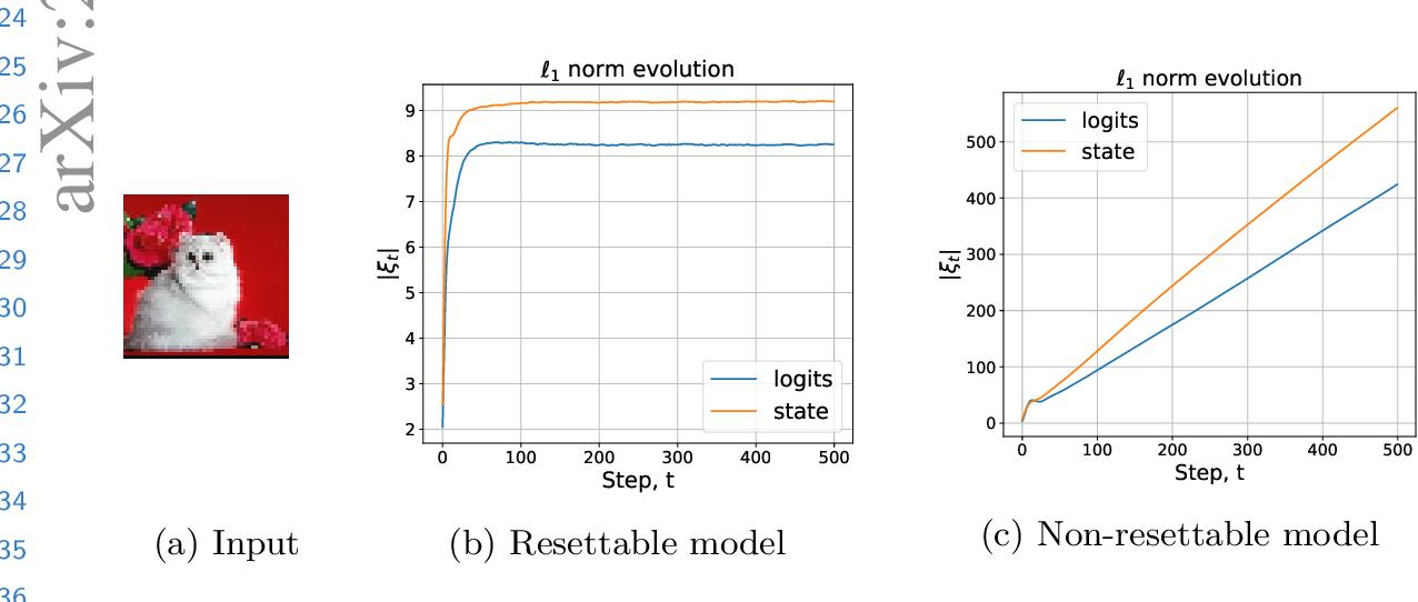 Figure 3 for Image segmentation via Cellular Automata