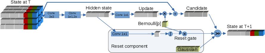Figure 1 for Image segmentation via Cellular Automata
