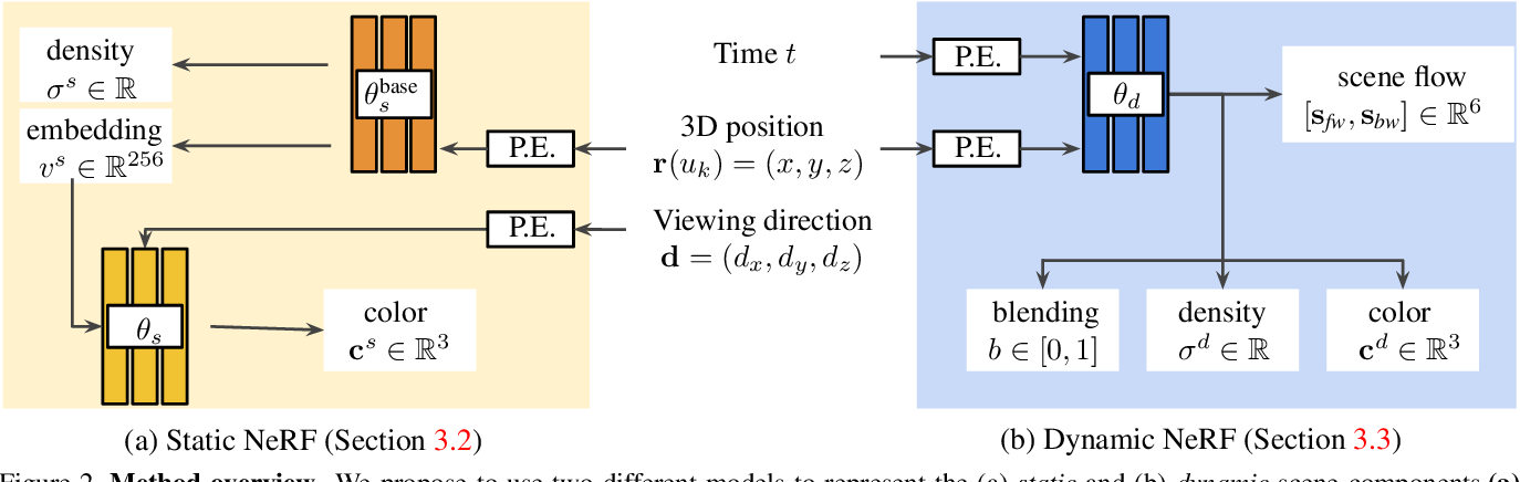 Figure 1 for Dynamic View Synthesis from Dynamic Monocular Video