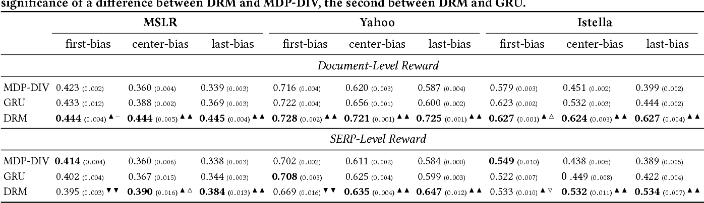 Figure 2 for Ranking for Relevance and Display Preferences in Complex Presentation Layouts