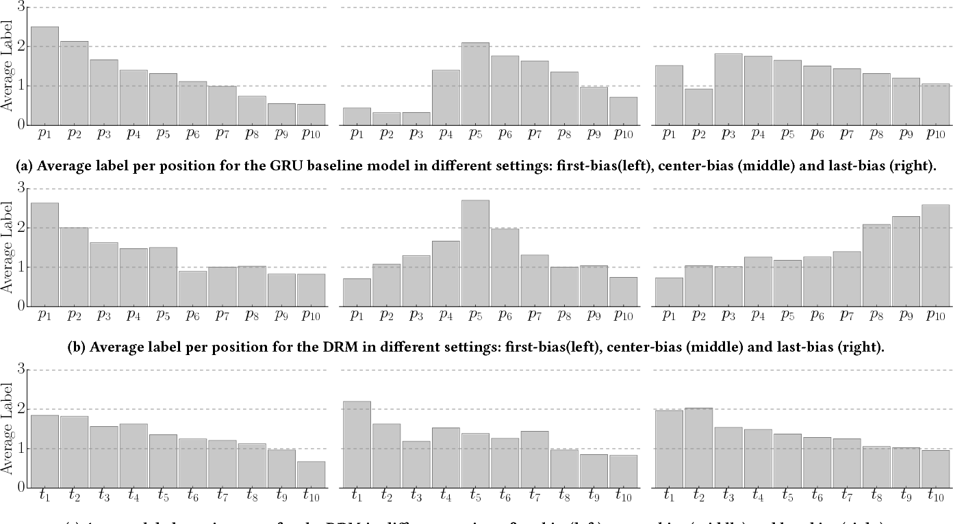 Figure 3 for Ranking for Relevance and Display Preferences in Complex Presentation Layouts