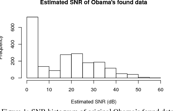 Figure 2 for Can we steal your vocal identity from the Internet?: Initial investigation of cloning Obama's voice using GAN, WaveNet and low-quality found data