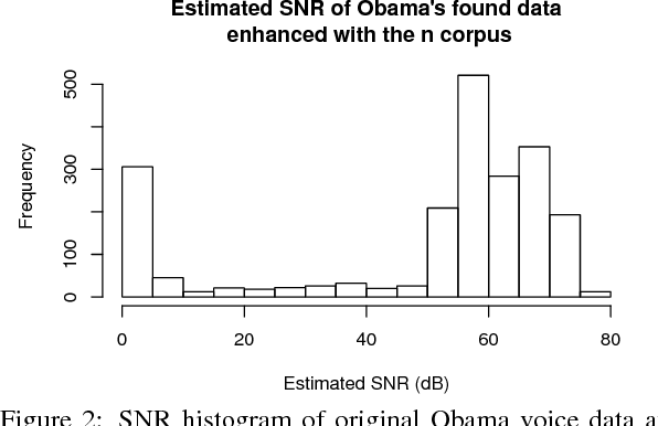 Figure 3 for Can we steal your vocal identity from the Internet?: Initial investigation of cloning Obama's voice using GAN, WaveNet and low-quality found data