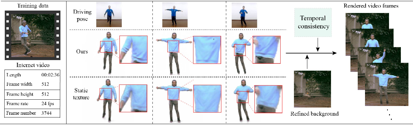 Figure 1 for Robust Pose Transfer with Dynamic Details using Neural Video Rendering