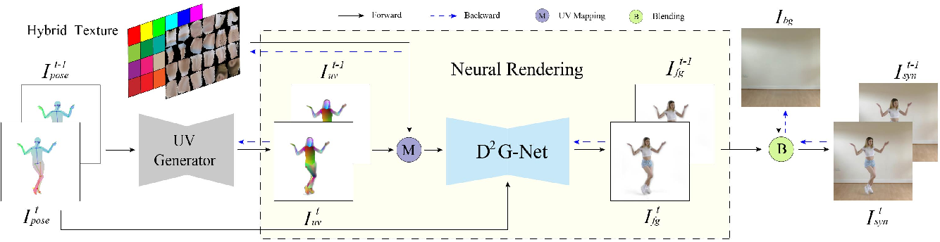 Figure 3 for Robust Pose Transfer with Dynamic Details using Neural Video Rendering