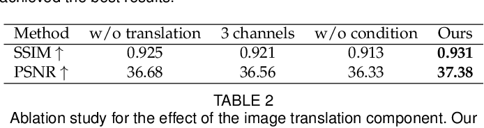 Figure 4 for Robust Pose Transfer with Dynamic Details using Neural Video Rendering