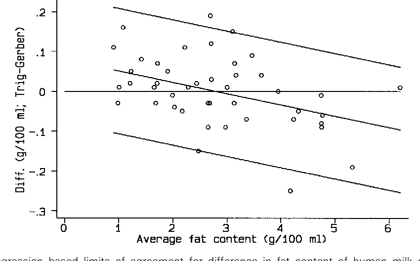 Figure 8 From Measuring Agreement In Method Comparison Studies