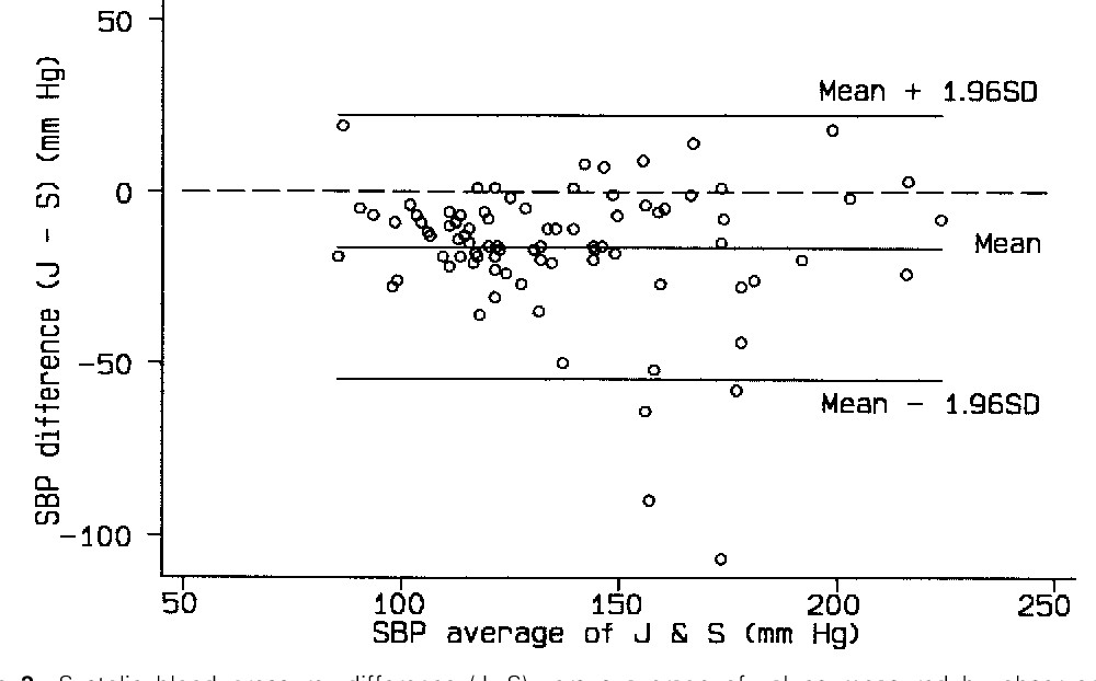 Figure 3 From Measuring Agreement In Method Comparison Studies