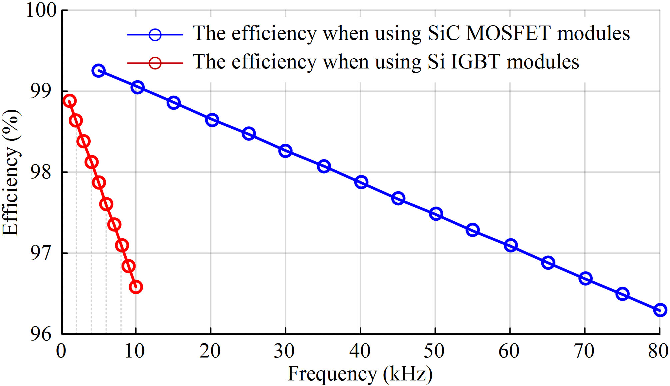 Performance Evaluation of High-Power SiC MOSFET Modules in