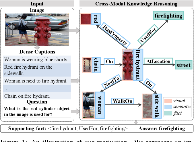 Figure 1 for Mucko: Multi-Layer Cross-Modal Knowledge Reasoning for Fact-based Visual Question Answering