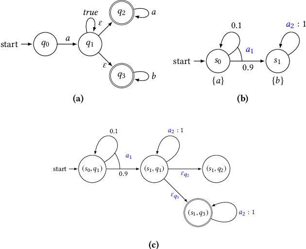 Figure 1 for Cautious Reinforcement Learning with Logical Constraints