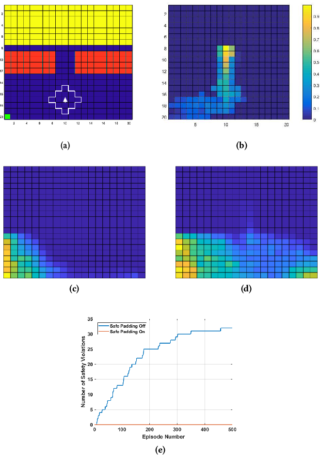 Figure 3 for Cautious Reinforcement Learning with Logical Constraints
