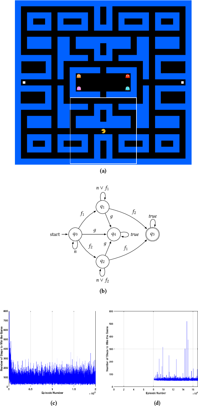 Figure 4 for Cautious Reinforcement Learning with Logical Constraints